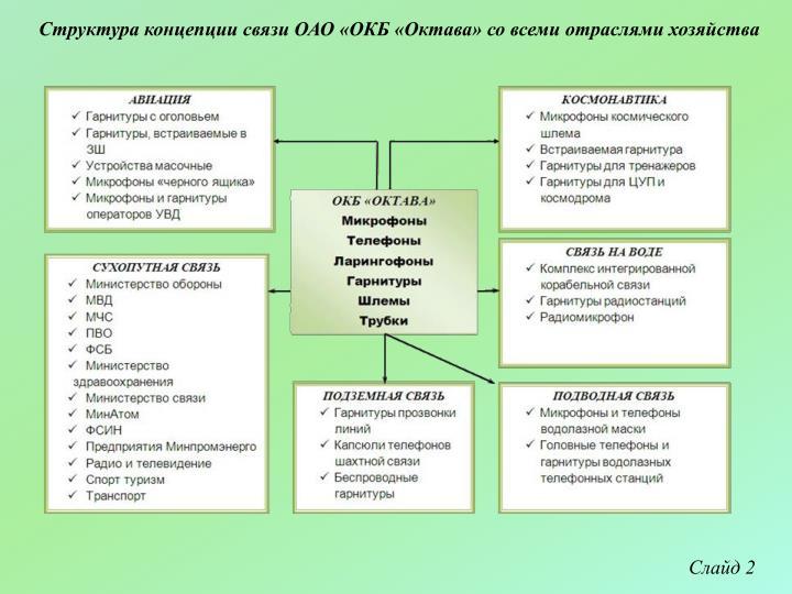 Структура концепции связи ОАО «ОКБ «Октава» со всеми отраслями хозяйства