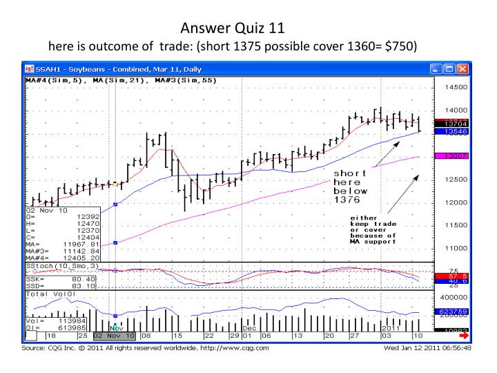 Answer quiz 11 here is outcome of trade short 1375 possible cover 1360 750