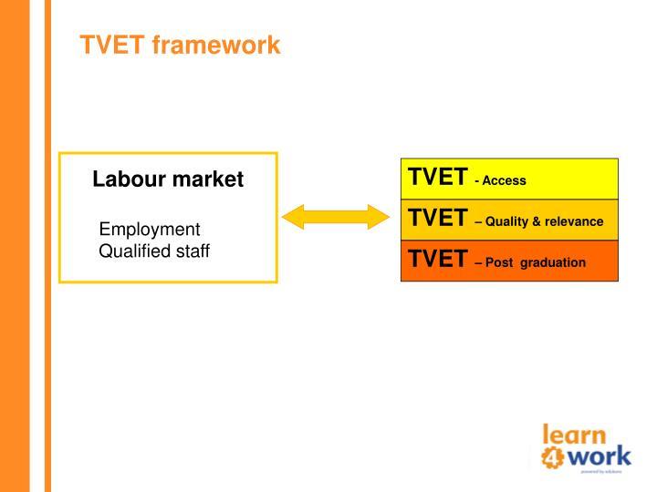 TVET framework