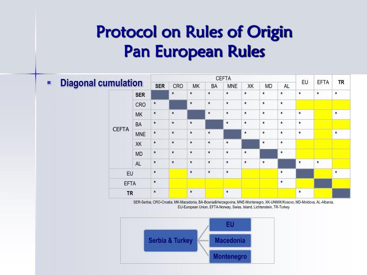 Protocol on Rules of Origin
