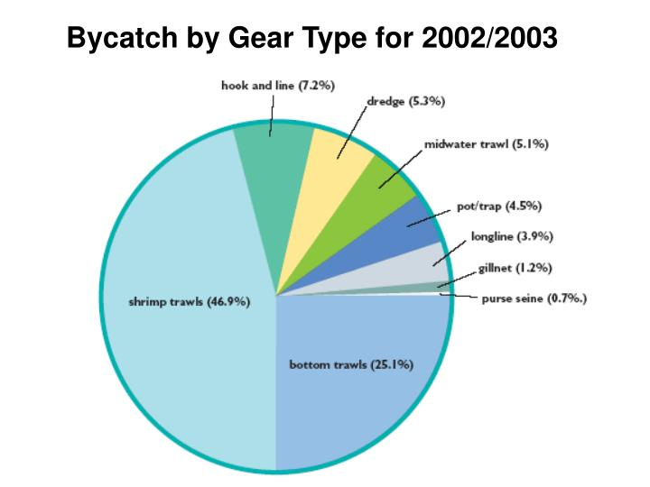 Bycatch by Gear Type for 2002/2003