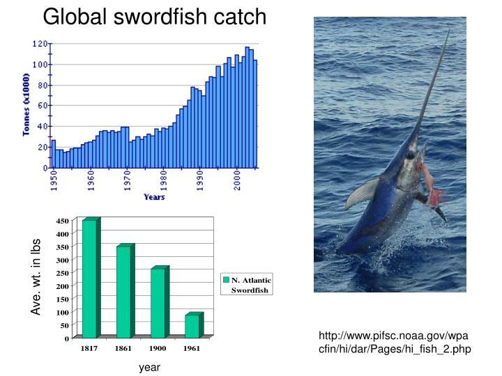 Global swordfish catch