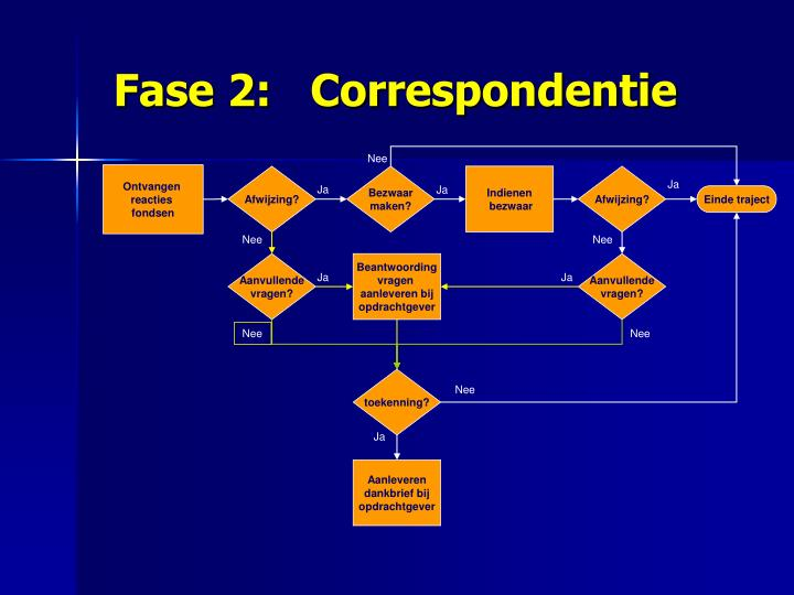 Fase 2:   Correspondentie