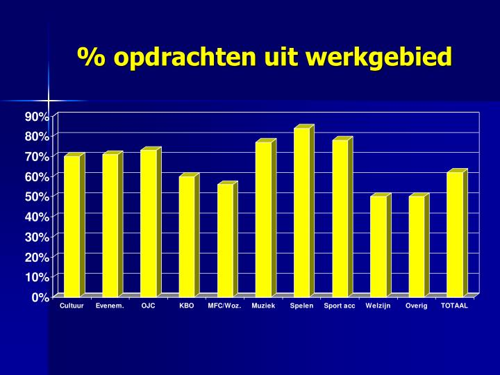 % opdrachten uit werkgebied