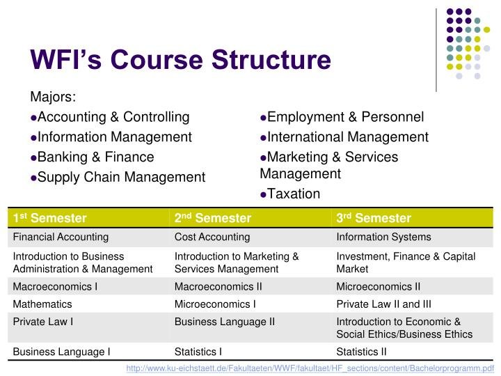 WFI's Course Structure