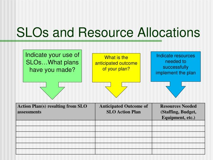 SLOs and Resource Allocations