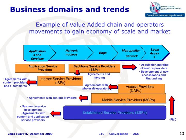 Business domains and trends