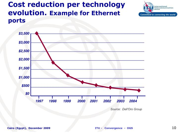 Cost reduction per technology evolution.