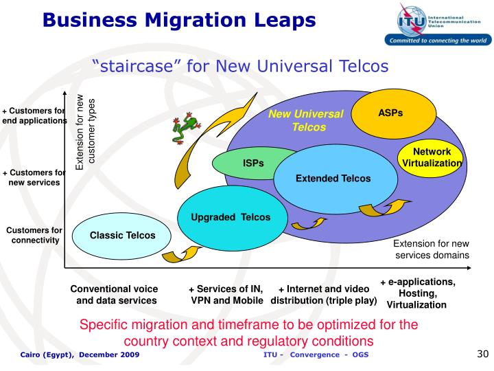 Business Migration Leaps
