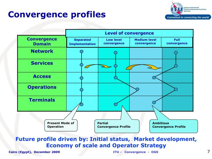 Level of convergence