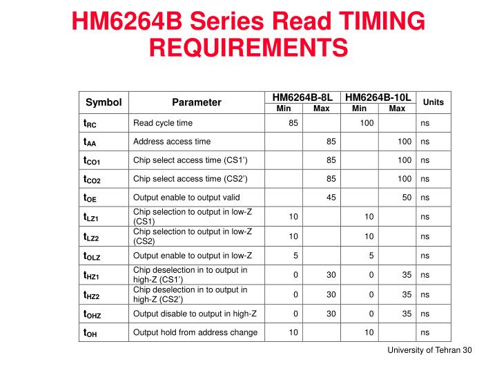 HM6264B Series Read TIMING REQUIREMENTS