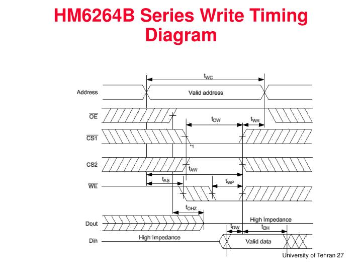 HM6264B Series Write Timing Diagram
