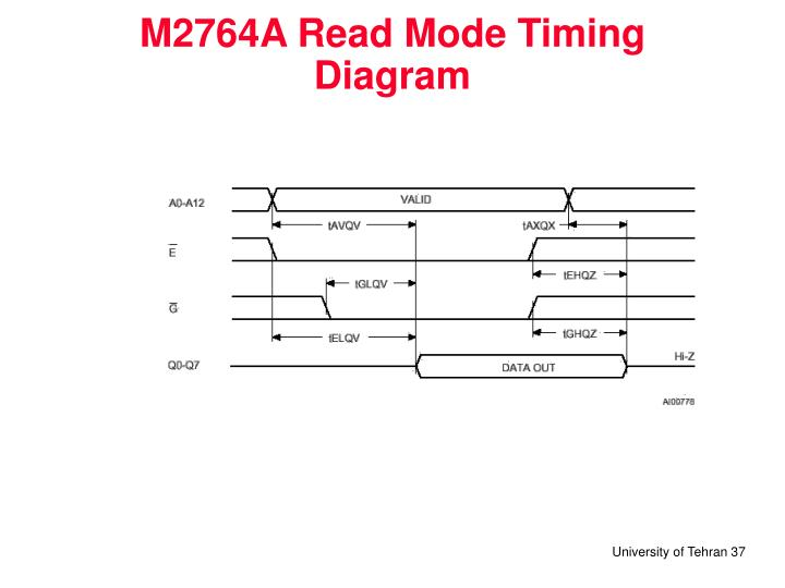M2764A Read Mode Timing Diagram