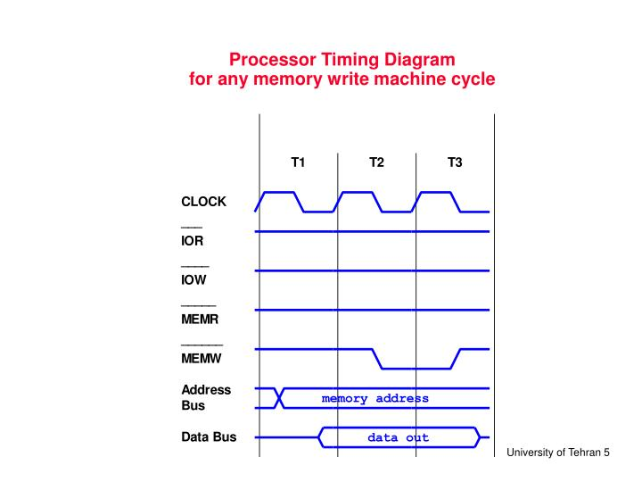 Processor Timing Diagram