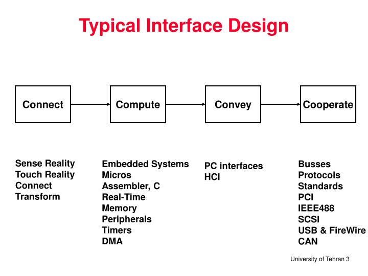 Typical interface design