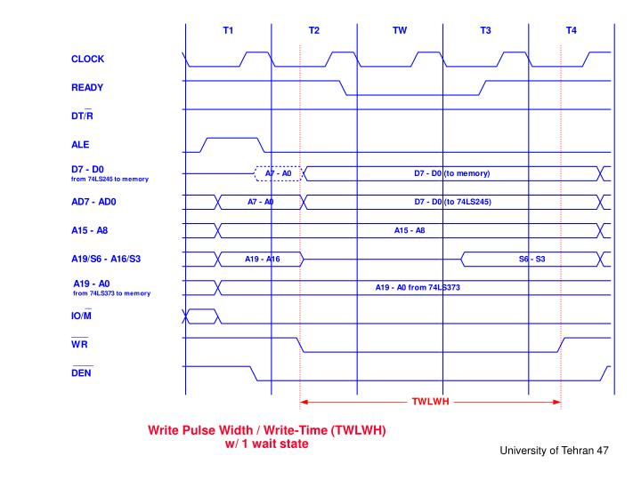 Write Pulse Width / Write-Time (TWLWH)