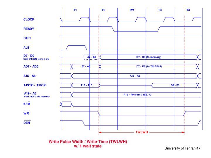 Write Pulse Width / Write-Time (TWLWH)
