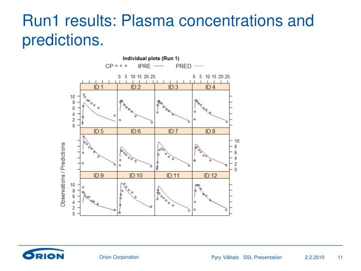 Run1 results: Plasma concentrations and predictions.
