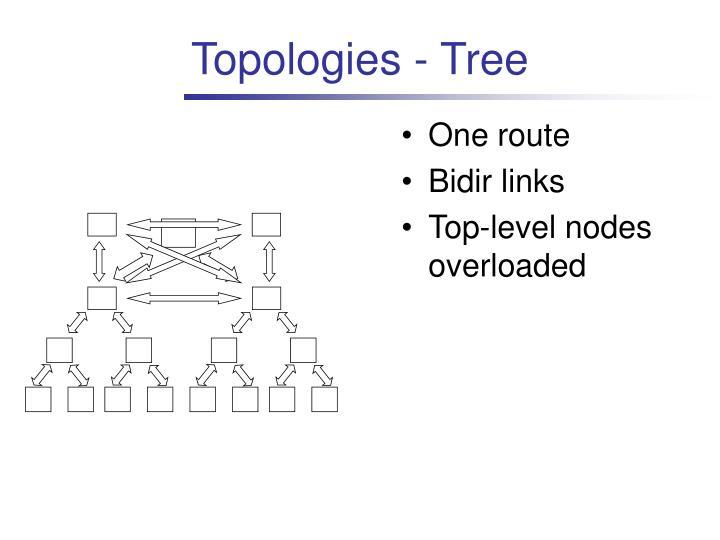 Topologies - Tree
