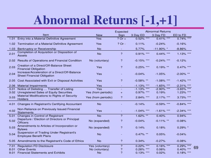 Abnormal Returns [-1,+1]