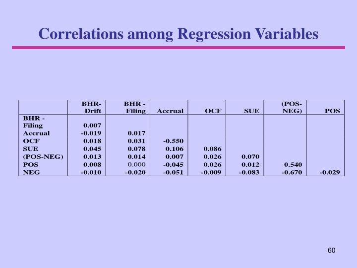Correlations among Regression Variables