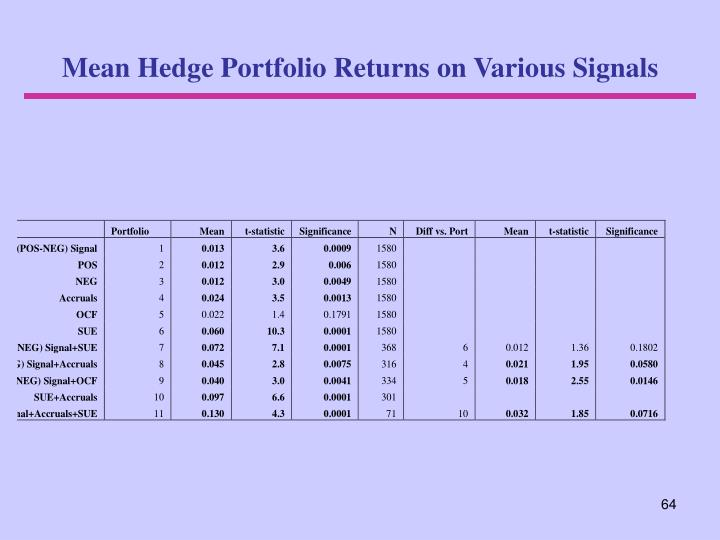 Mean Hedge Portfolio Returns on Various Signals