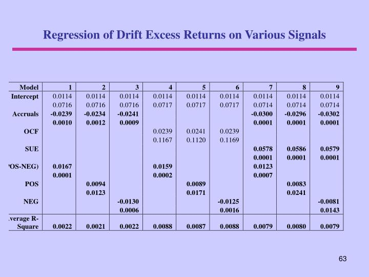 Regression of Drift Excess Returns on Various Signals