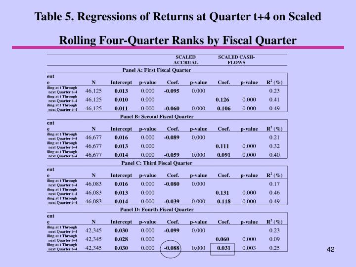 Table 5. Regressions of Returns at Quarter t+4 on Scaled Rolling Four-Quarter Ranks by Fiscal Quarter
