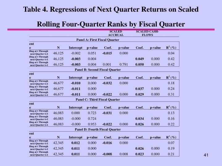 Table 4. Regressions of Next Quarter Returns on Scaled Rolling Four-Quarter Ranks by Fiscal Quarter