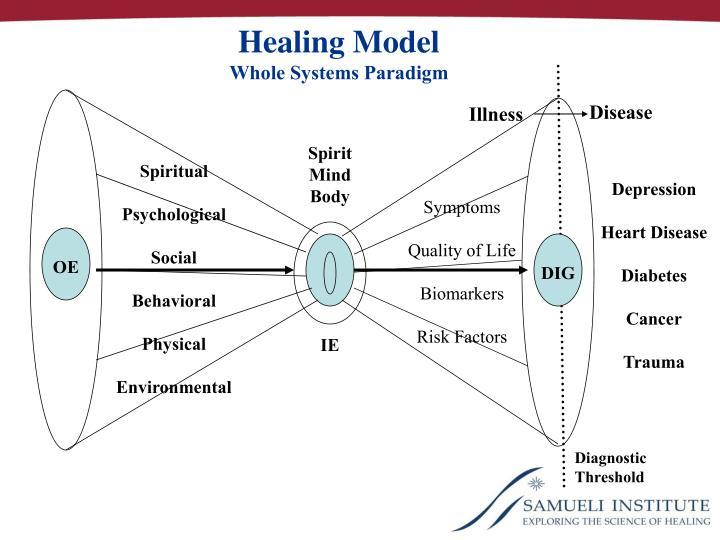 Healing Model