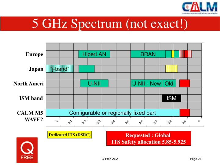 5 GHz Spectrum (not exact!)