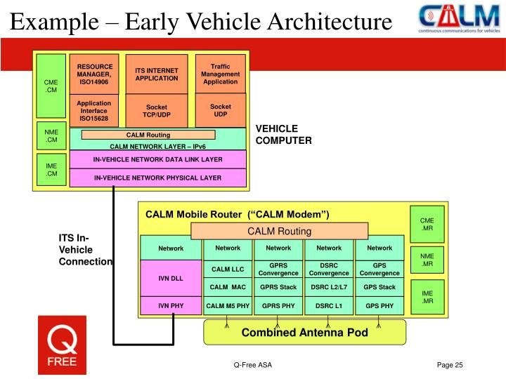 Example – Early Vehicle Architecture