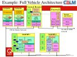 example full vehicle architecture
