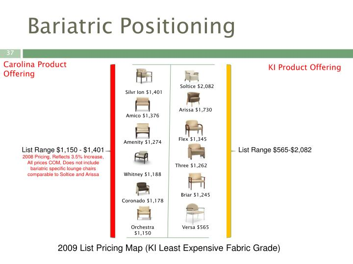 Bariatric Positioning