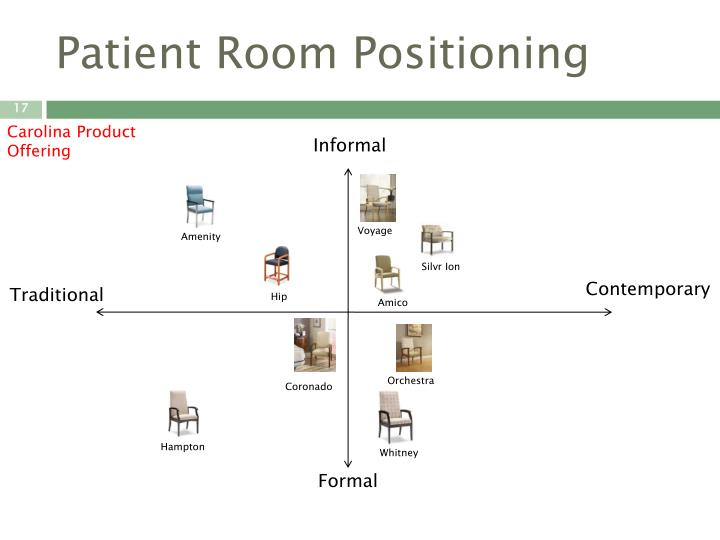 Patient Room Positioning