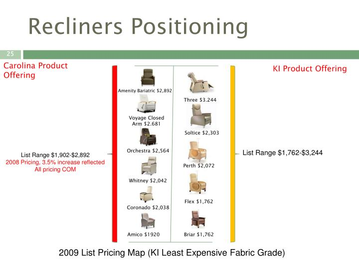 Recliners Positioning