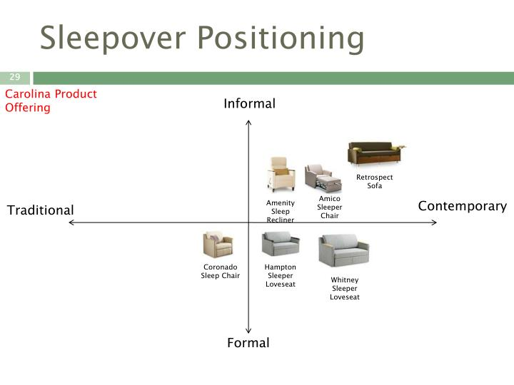 Sleepover Positioning