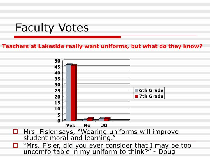 Faculty Votes