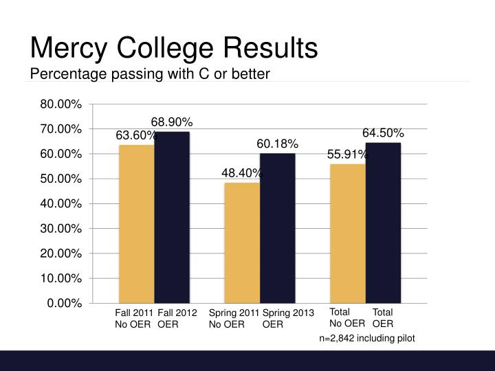 Mercy College Results