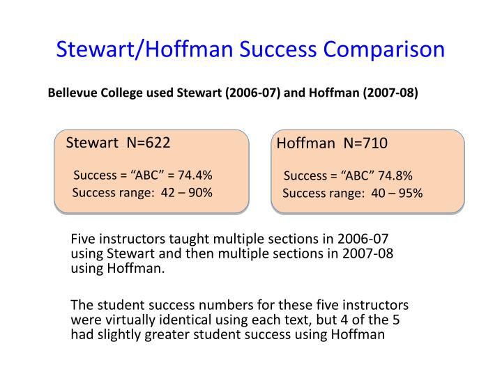 Stewart/Hoffman Success Comparison