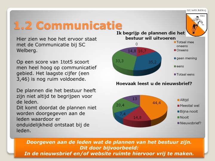 Hier zien we hoe het ervoor staat met de Communicatie bij SC Welberg.