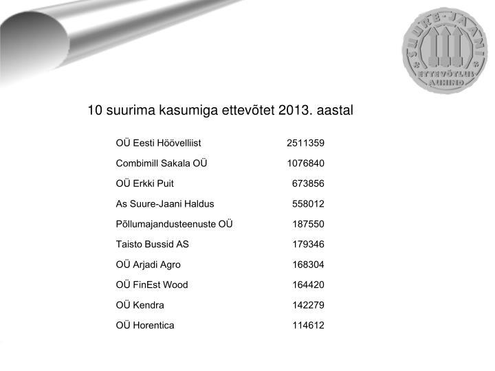 10 suurima kasumiga ettevõtet 2013. aastal