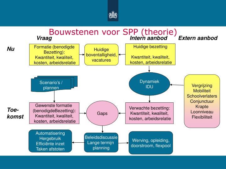 Bouwstenen voor SPP (theorie)
