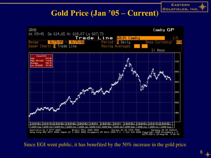 Gold Price (Jan '05 – Current)