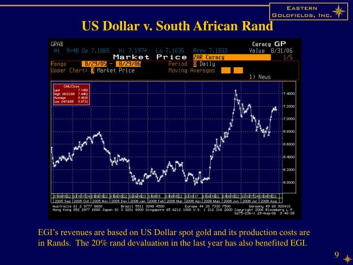 US Dollar v. South African Rand