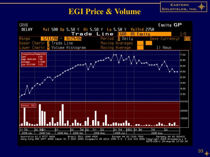EGI Price & Volume