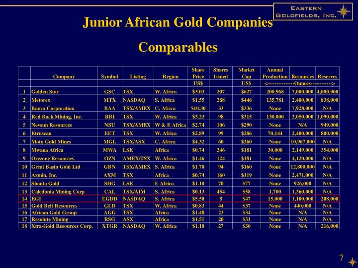 Junior African Gold Companies