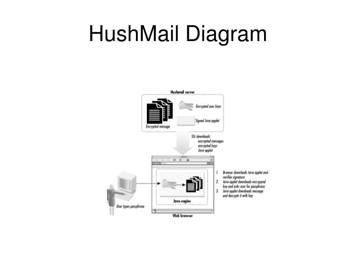 HushMail Diagram