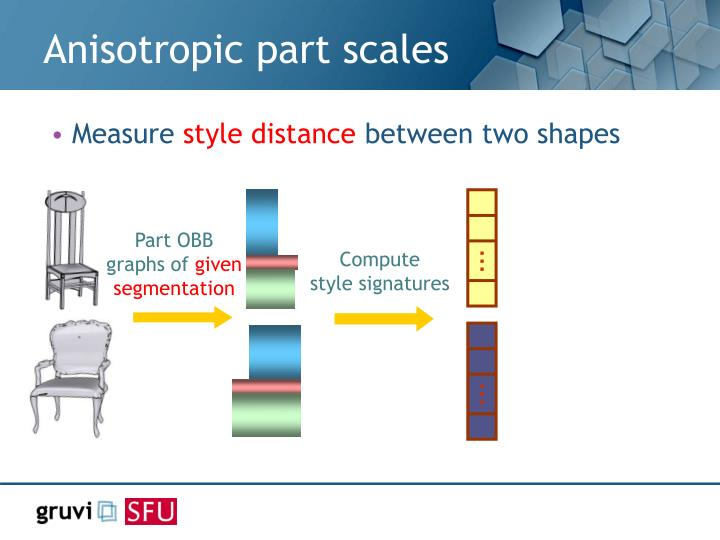 Anisotropic part scales