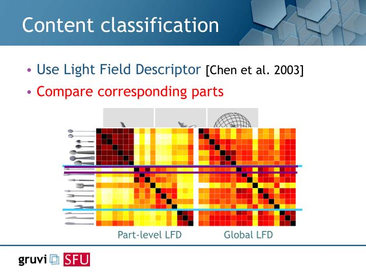 Content classification